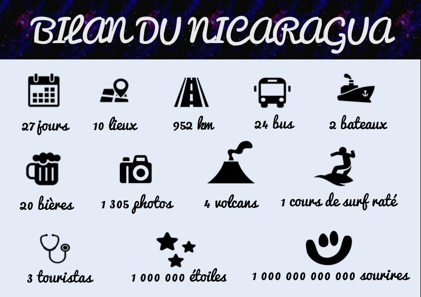image bilan nicaragua
