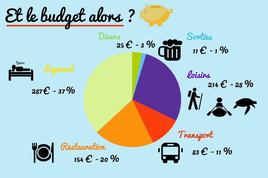 image budget costa rica