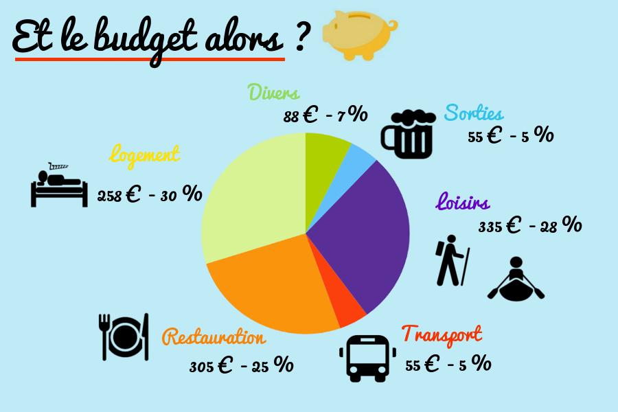 image budget nicaragua